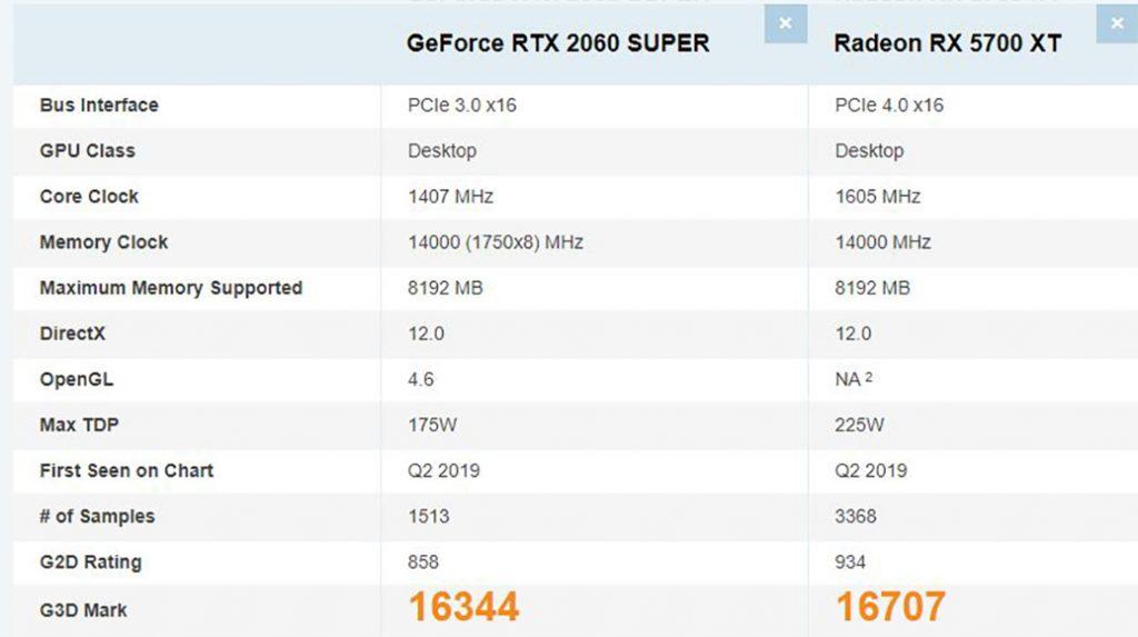 GPU: RTX 2060S vs RX 5700 XT